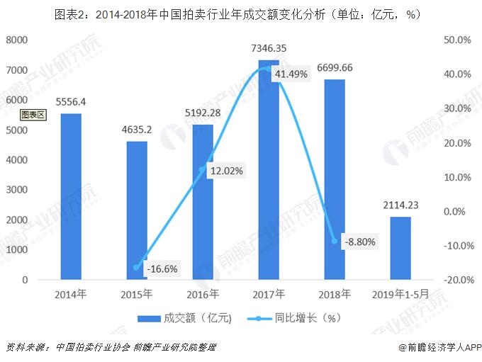 圖表2:2014-2018年中國拍賣行業年成交額變化分析(單位:億元,%)