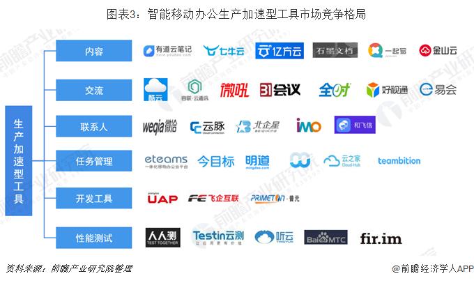 圖表3:智能移動辦公生產加速型工具市場競爭格局