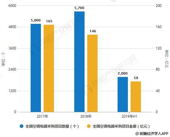 2017-2019年H1全国空调电器采购项目数量、金额统计情况