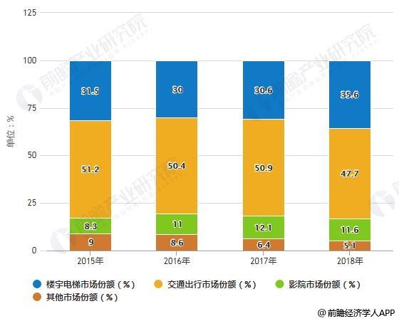 2015-2018年中国不同场景户外广告市场份额统计情况