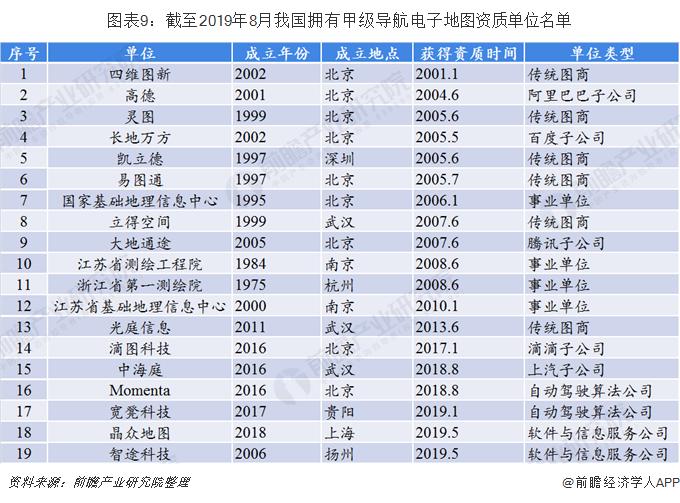 图表9:截至2019年8月我国拥有甲级导航电子地图资质单位名单