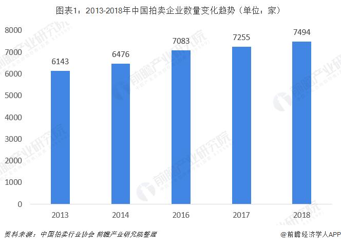 圖表1:2013-2018年中國拍賣企業數量變化趨勢(單位:家)