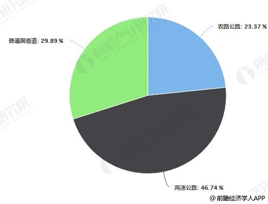 2018年中国公路交通投资结构占比统计情况