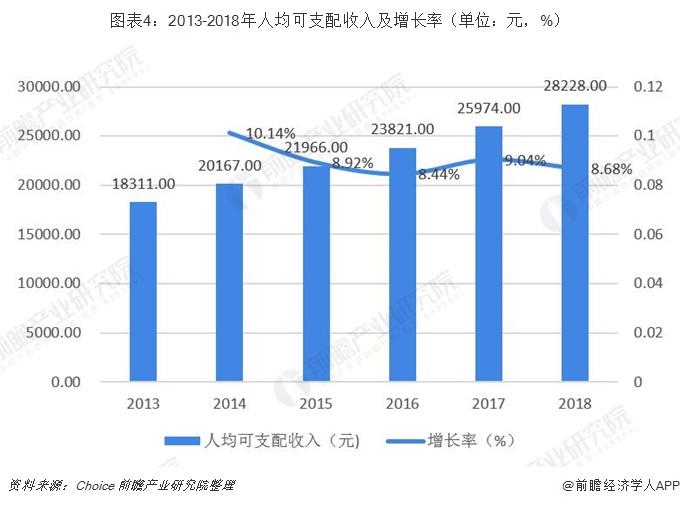 图表4:2013-2018年人均可支配收入及增长率(单位:元,%)