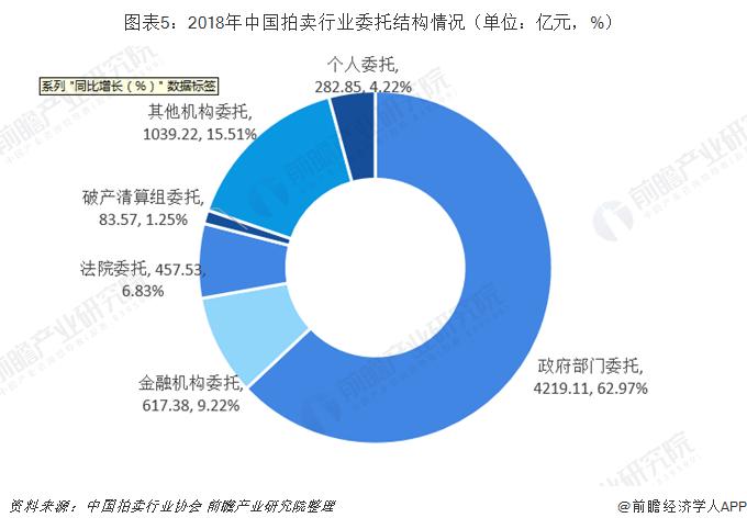 圖表5:2018年中國拍賣行業委托結構情況(單位:億元,%)