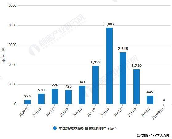 2009-2019年H1中国新成立股权投资机构数量统计情况