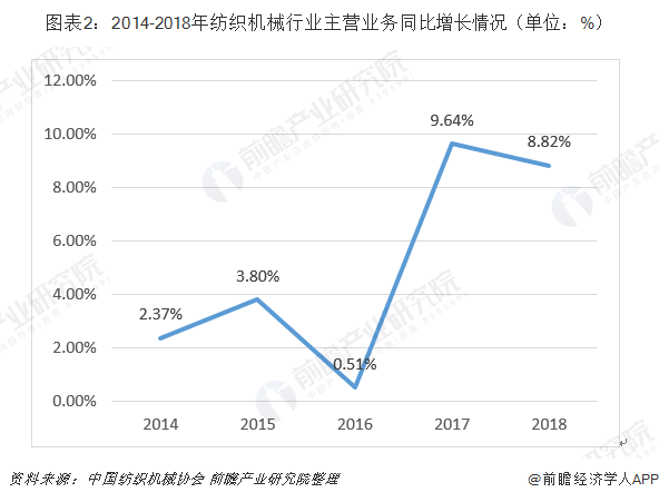 圖表2:2014-2018年紡織機械行業主營業務同比增長情況(單位:%)