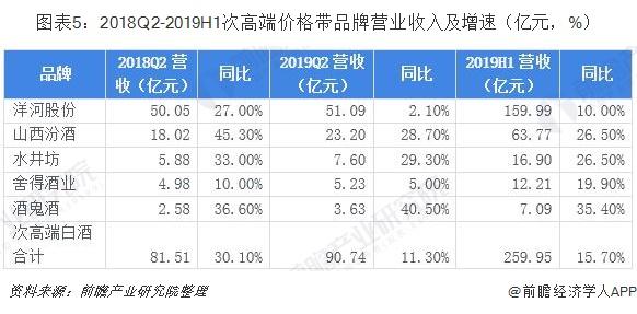 图表5:2018Q2-2019H1次高端价格带品牌营业收入及增速(亿元,%)