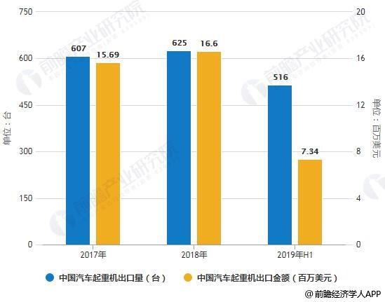 2017-2019年H1中国汽车起重机出口量、金额统计情况