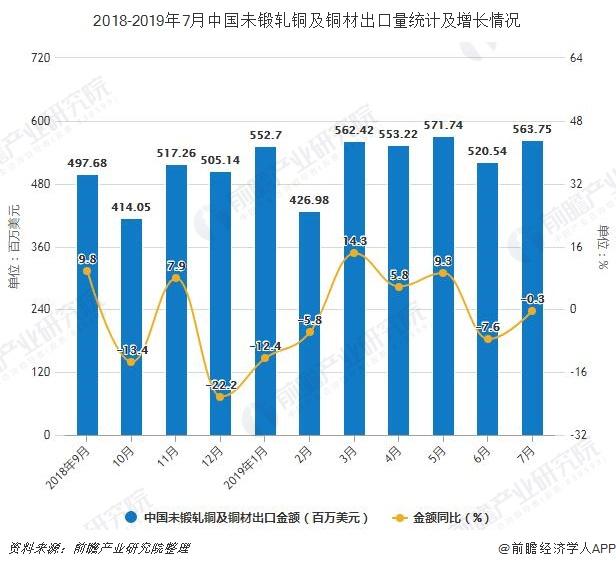 2018-2019年7月中国未锻轧铜及铜材出口量统计及增长情况