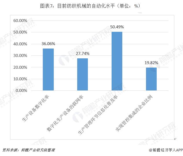 圖表7:目前紡織機械的自動化水平(單位:%)