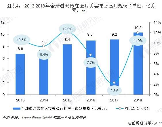 图表4: 2013-2018年全球激光器在医疗美容市场应用规模(单位:亿美元,%)