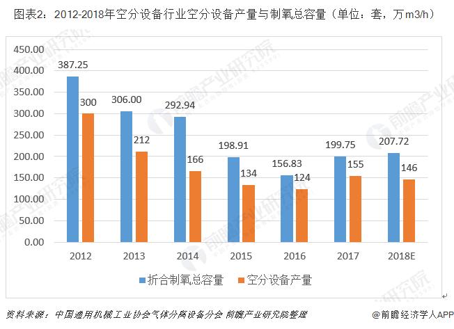 图表2:2012-2018年空分设备行业空分设备产量与制氧总容量(单位:套,万m3/h)