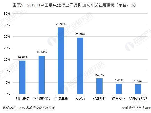 图表5:2019H1中国集成灶行业产品附加功能关注度情况(单位:%)