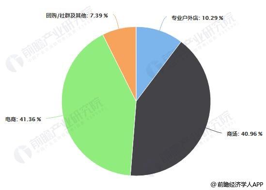 2018年中国户外用品不同销售渠道占比统计情况