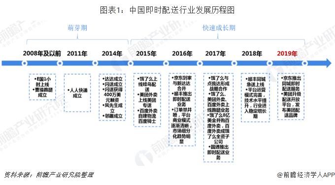 圖表1:中國即時配送行業發展歷程圖