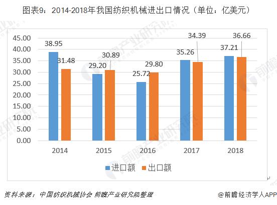 圖表9:2014-2018年我國紡織機械進出口情況(單位:億美元)