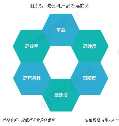 图表5:减速机产品发展趋势
