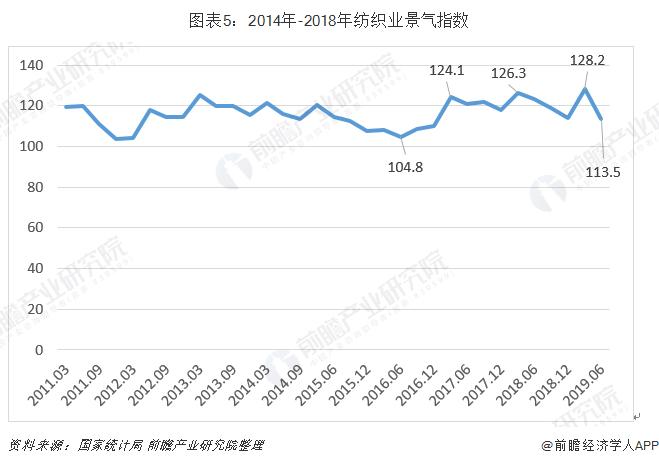 圖表5:2014年-2018年紡織業景氣指數