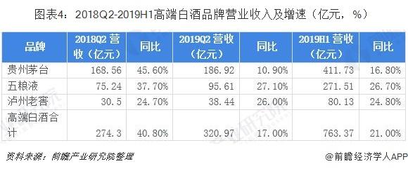 图表4:2018Q2-2019H1高端白酒品牌营业收入及增速(亿元,%)