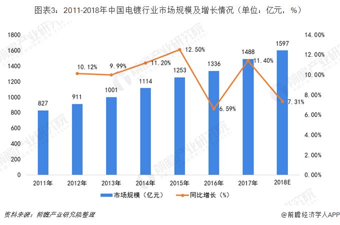 图表3:2011-2018年中国电镀行业市场规模及增长情况(单位:亿元,%)