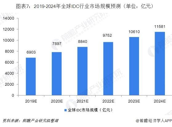 图表7:2019-2024年全球IDC行业市场规模预测(单位:亿元)