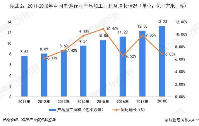 图表2:2011-2018年中国电镀行业产品加工面积及增长情况(单位:亿平方米,%)