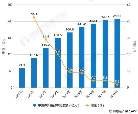 2010-2018年中国户外用品零售总额统计及增长情况