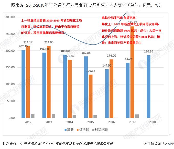 图表3:2012-2018年空分设备行业累积订货额和营业收入变化(单位:亿元,%)