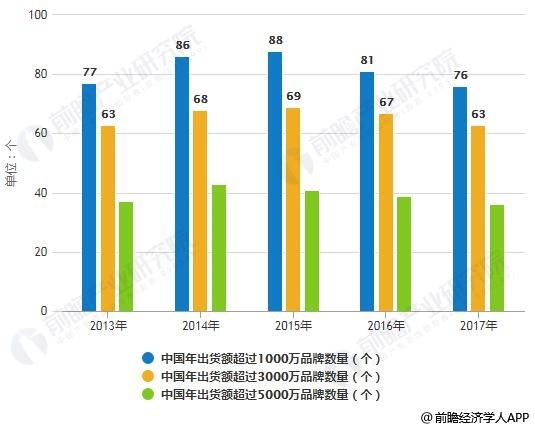2013-2017年中国户外用品品牌数量统计情况