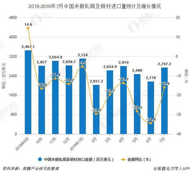 2018-2019年7月中国未锻轧铜及铜材进口量统计及增长情况