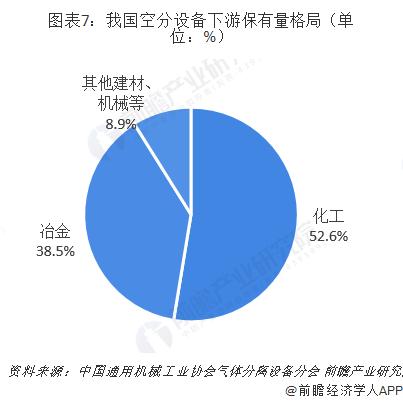 图表7:我国空分设备下游保有量格局(单位:%)