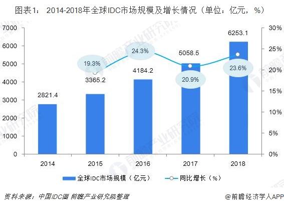 图表1: 2014-2018年全球IDC市场规模及增长情况(单位:亿元,%)