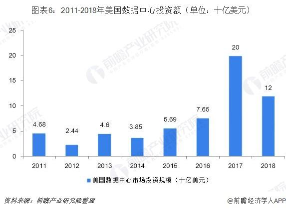 图表6:2011-2018年美国数据中心投资额(单位:十亿美元)