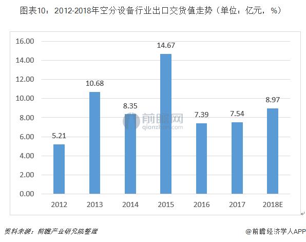 图表10:2012-2018年空分设备行业出口交货值走势(单位:亿元,%)