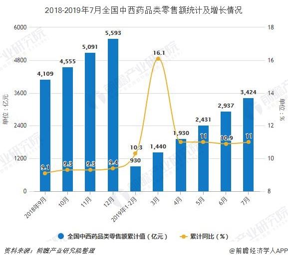 2018-2019年7月全国中西药品类零售额及增长情况