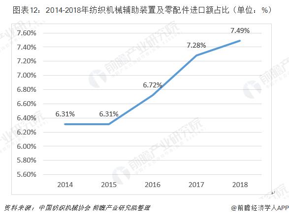 圖表12:2014-2018年紡織機械輔助裝置及零配件進口額占比(單位:%)