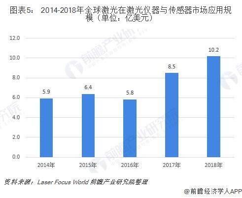 图表5: 2014-2018年全球激光在激光仪器与传感器市场应用规模(单位:亿美元)
