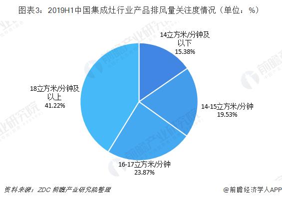 图表3:2019H1中国集成灶行业产品排风量关注度情况(单位:%)