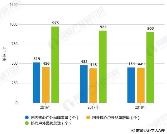 2016-2018年国内外核心户外品牌数量统计情况