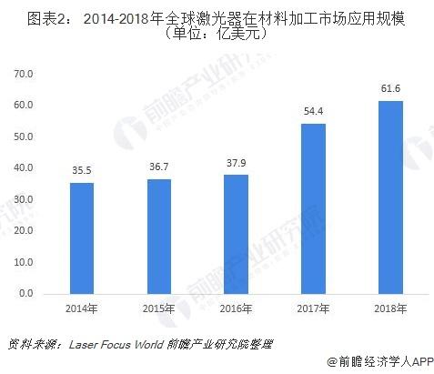 图表2: 2014-2018年全球激光器在材料加工市场应用规模(单位:亿美元)