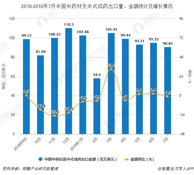 2018-2019年7月中国中药材及中式成药出口量、金额及增长情况