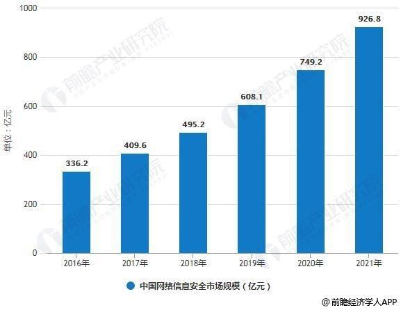 2016-2021年中国网络信息安全市场规模统计情况及预测