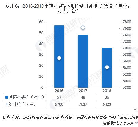 圖表6:2016-2018年轉杯紡紗機和劍桿織機銷售量(單位:萬頭,臺)