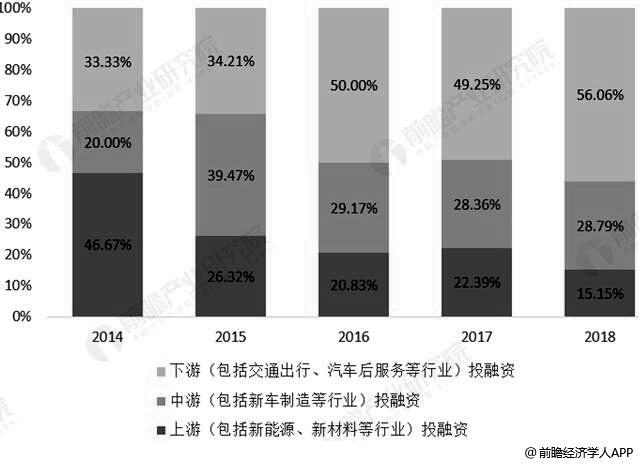 2018年中国新能源汽车行业投融资事件产业链上中下游项目占比统计情况