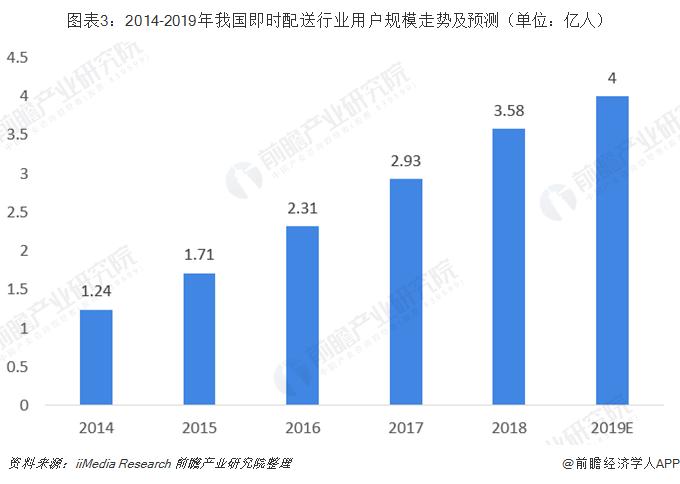 圖表3:2014-2019年我國即時配送行業用戶規模走勢及預測(單位:億人)