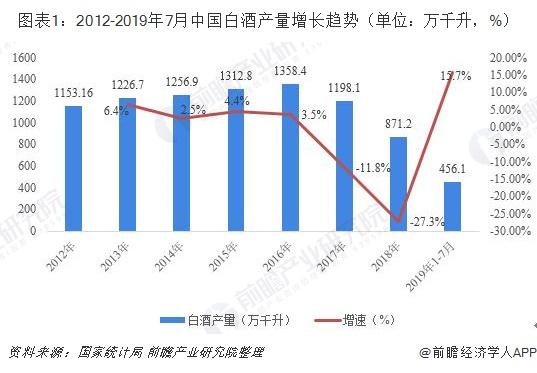 图表1:2012-2019年7月中国白酒产量增长趋势(单位:万千升,%)