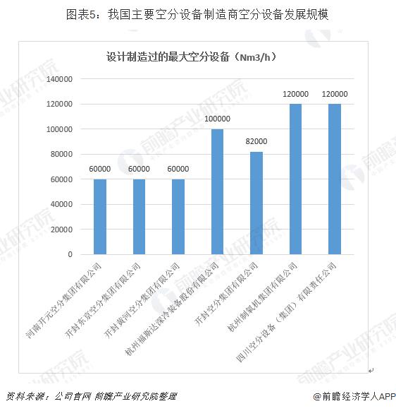 图表5:我国主要空分设备制造商空分设备发展规模