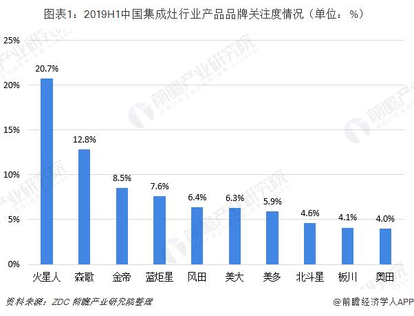 图表1:2019H1中国集成灶行业产品品牌关注度情况(单位:%)