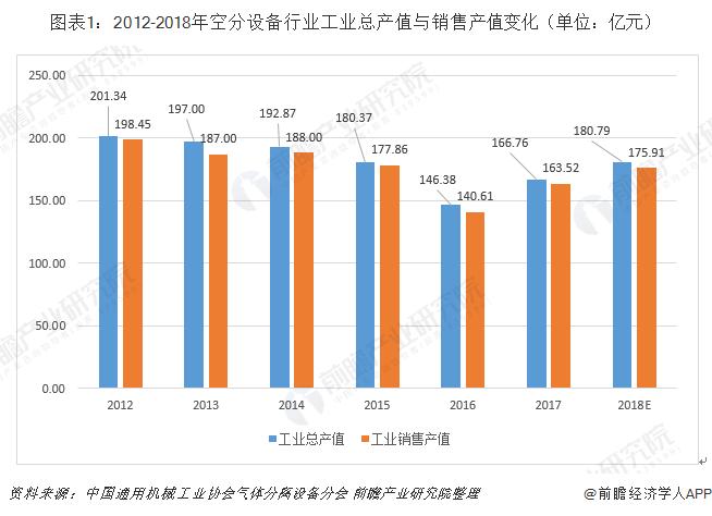 图表1:2012-2018年空分设备行业工业总产值与销售产值变化(单位:亿元)